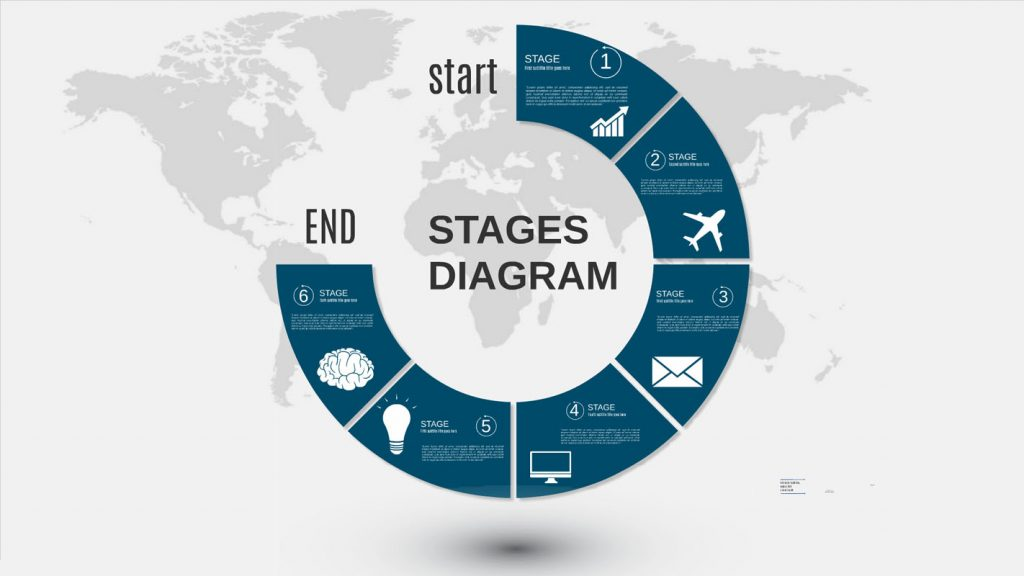 6 Stages Circle Flow Chart Presentation Template