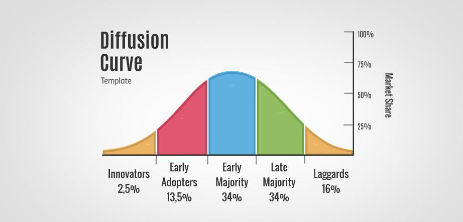 Diffusion Of Innovation Presentation Template